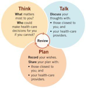 Think, Talk, Plan.