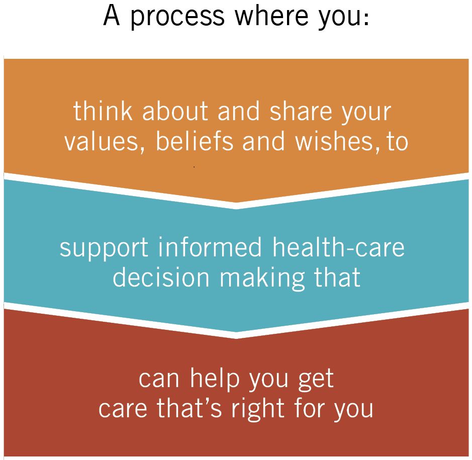 A process where you think about and share your values, beliefs and wishes, to support informed health-care decision making that can help you get care that's right for you.